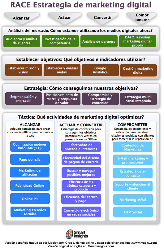 Esquema RACE Marketing Digital Smart Insights traducido por Mabisy Crear tienda online