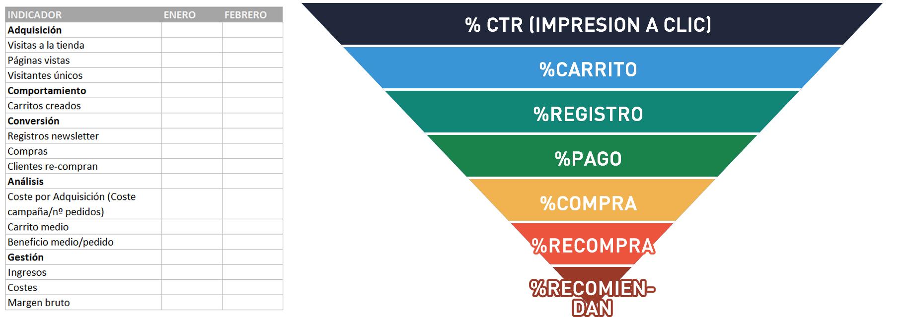 Como medir la rentabilidad de tus campañas de marketing online
